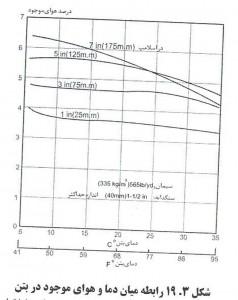 114 238x300 اثر عامل هوازای بتن بر کارایی بتن