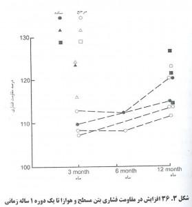 119 279x300 اثرات عامل هوازای بتن