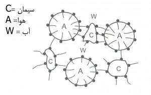 122 300x188 اثرات عامل هوازای بتن بر سیستم آب به سیمان