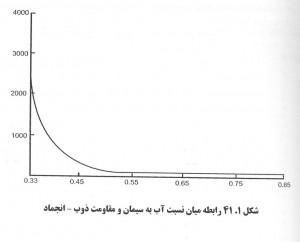 18 300x242 اثر افزودنی کاهنده آب بتن بر نقش بتن