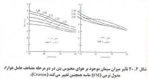 2. 300x162 اثر عامل هوازای بتن بر کارایی بتن