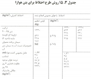 215 300x261 عامل هوازای بتن / الزامات طرح اختلاط بتن