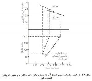 23 300x264 اثر افزودنی کاهنده آب بتن بر کارایی بتن