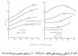 38 300x214 اثر عامل هوازای بتن بر کارایی بتن