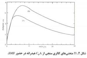 41 300x199 اثرات فوق روان کننده بتن بر سرعت هیدراتاسیون