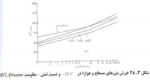 414 300x161 اثرات عامل هوازای بتن