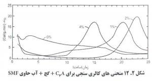 42 300x162 اثرات فوق روان کننده بتن بر سرعت هیدراتاسیون