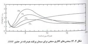 45 300x151 اثرات فوق روان کننده بتن بر سرعت هیدراتاسیون