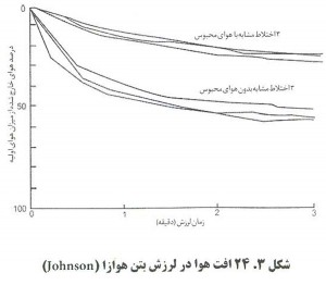 5 300x262 اثر عامل هوازای بتن بر کارایی بتن