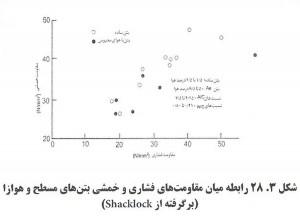 5. 300x218 اثر عامل هوازای بتن بر مقاومت بتن