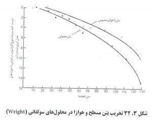 6. 300x239 اثر عامل هوازای بتن بر کارایی بتن