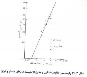 61 300x267 اثر عامل هوازای بتن بر مقاومت بتن