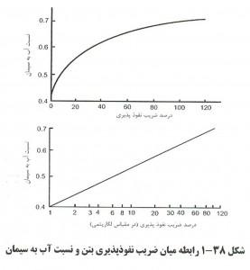77 277x300 اثر افزودنی کاهنده آب بتن بر نفوذپذیری بتن