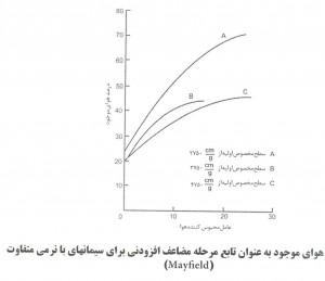 9 300x259 اثر عامل هوازای بتن روی خصوصیات بتن شکل پذیر